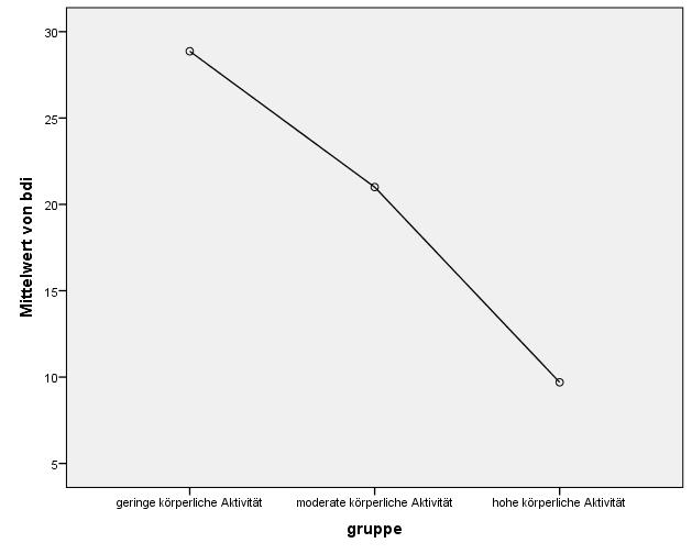 einfaktorielle ANOVA: Deskriptive Statistiken als Diagramm
