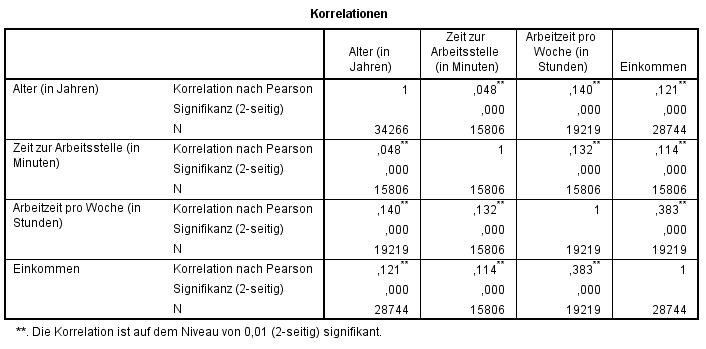 Korrelation: mehr als zwei Variablen