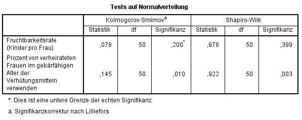 Korrelation: Ausgabe der Normalverteilungstests