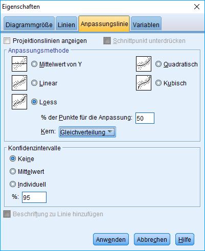 Mediation: Streudiagrammmatrix, Anpassungslinie, Optionen, ausgefüllt