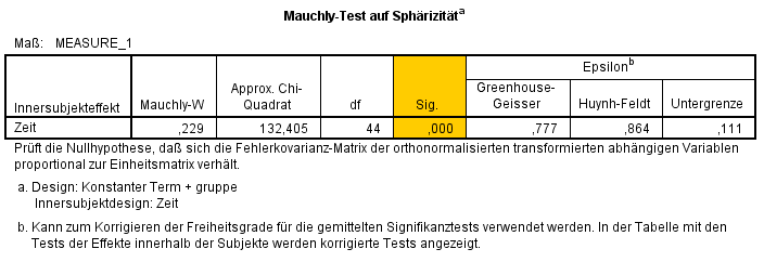 Mauchly-Test (highlight)