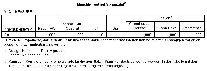 Komischer Mauchly-Test