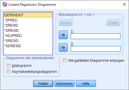 Moderation: Multiple Regression Dialogfenster Diagramme