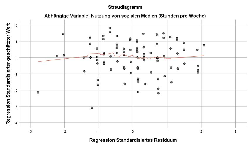 Moderation: Streudiagrammmatrix, mit Anpassungslinie