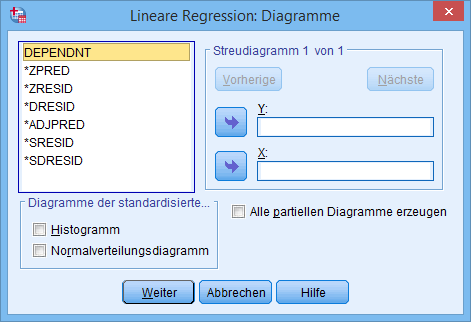 Multiple Regression: Diagramme
