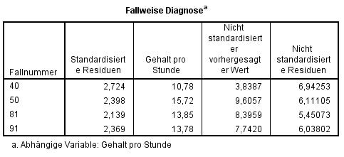 Multiple Regression: Fallweise Diagnose