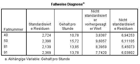 Multiple Regression: Fallweise Diagnose