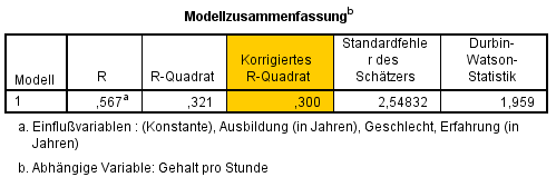 Multiple Regression: korrigierter multipler Determinationskoeffizient