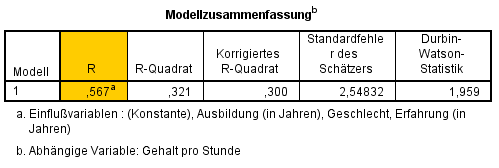multiple lineare regression modellanpassung bestimmen. Black Bedroom Furniture Sets. Home Design Ideas