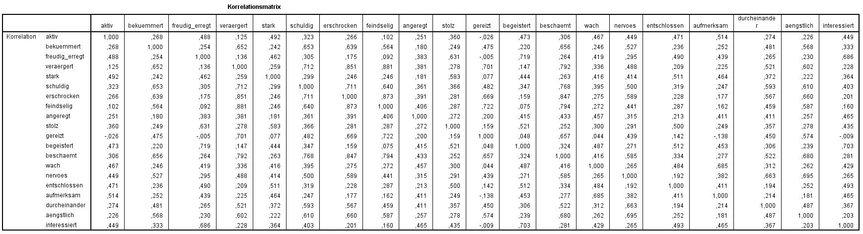 Hauptkomponentenanalyse: Korrelationsmatrix