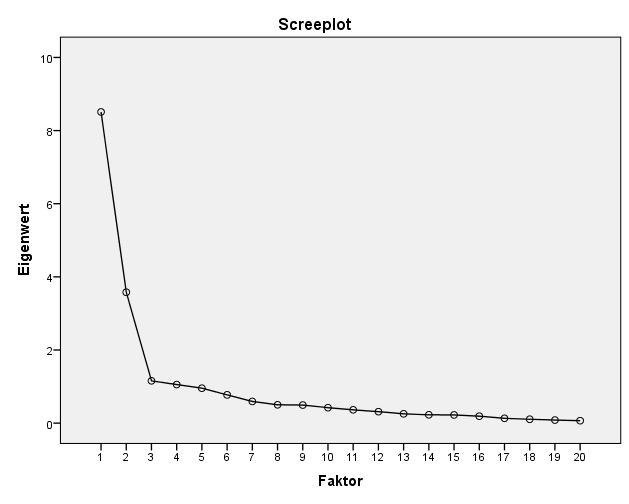 Hauptkomponentenanalyse: Screeplot