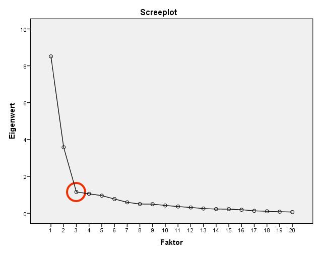 Hauptkomponentenanalyse: Screeplot mit Knick
