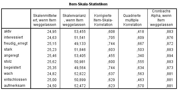Cronbachs Alpha: Item-Skala-Statistiken