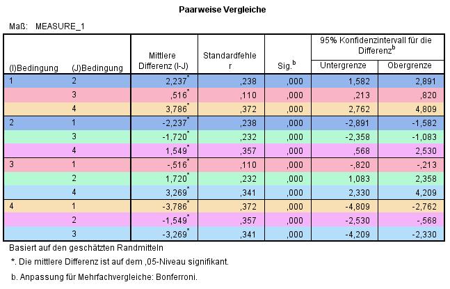 rmANOVA: Paarweise Vergleiche (Highlight)