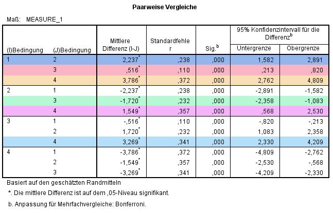 rmANOVA: Paarweise Vergleiche (Highlight, ohne Doppelte)