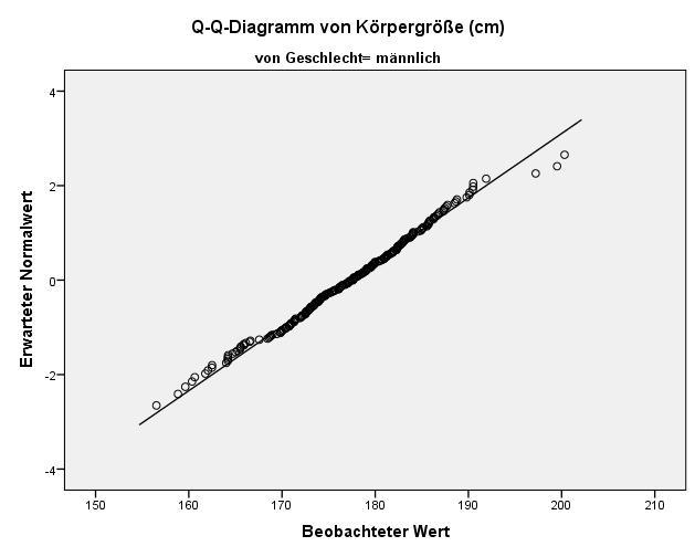 spss_normalverteilungstest_qq-plot_maennlich