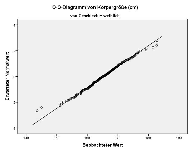 spss_normalverteilungstest_qq-plot_weiblich