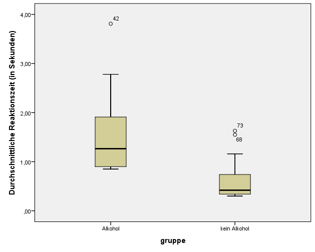 Explorative Datenanalyse: Box-Plot