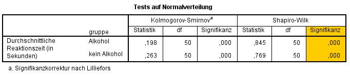 ungepaarter t-Test: Shapiro-Wilk Test auf Normalverteilung